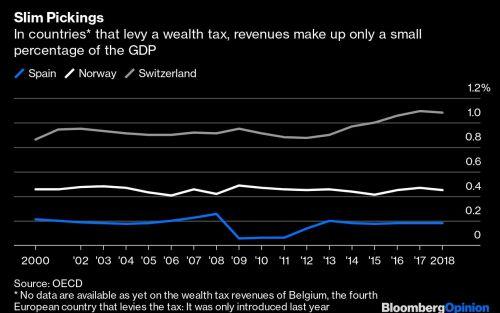 Análisis de Bloomberg | El impuesto a la riqueza no reduce la desigualdad social