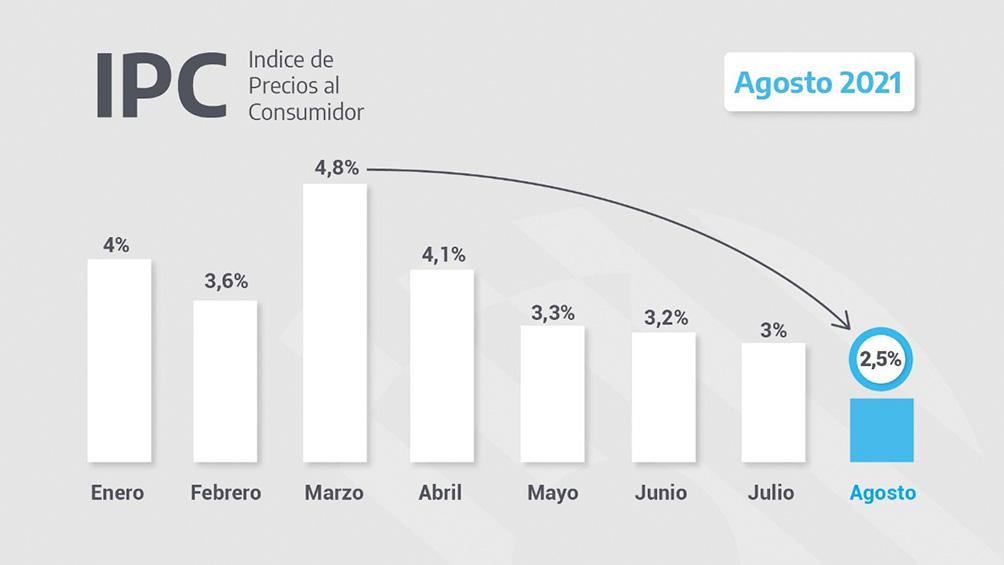 el-indice-de-precios-al-consumidor-subio-2,5%-en-agosto